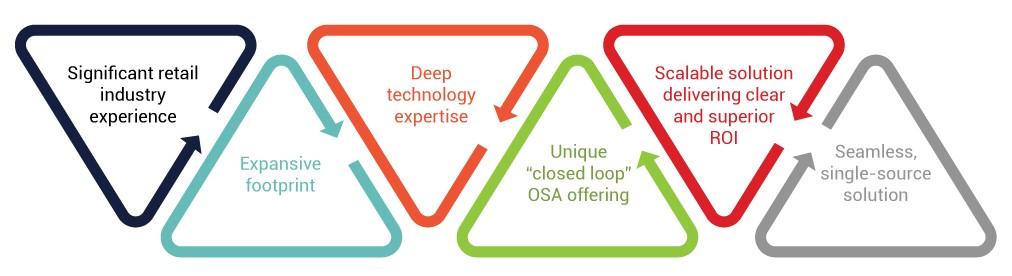 OSA360-Difference-RSi-CROSSMARK