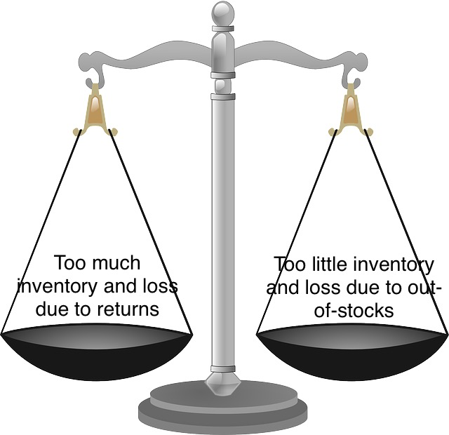 Scales of profitability